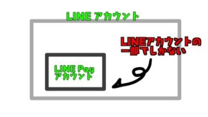 LINEアカウントとLINE Payアカウントの関係